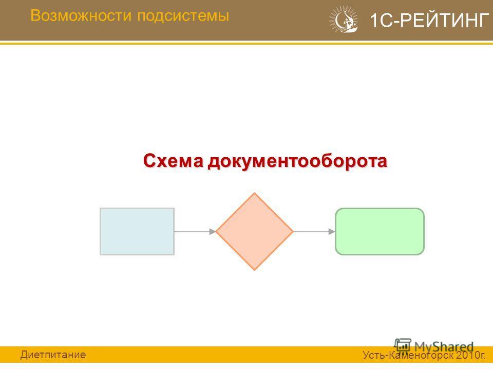 Возможности подсистемы 1С-РЕЙТИНГ Схема документооборота Диетпитание Усть-Каменогорск 2010г.