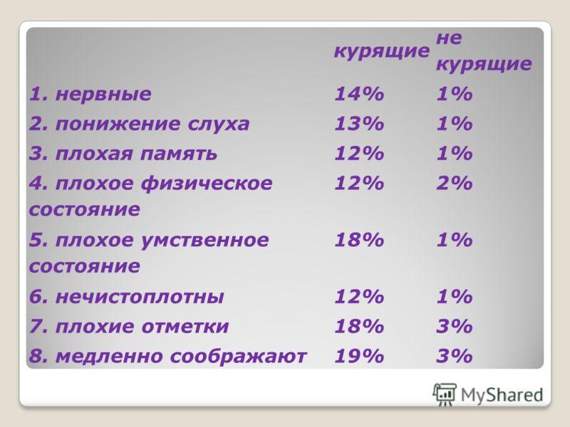 курящие не курящие 1. нервные14%1% 2. понижение слуха13%1% 3. плохая память12%1% 4. плохое физическое состояние 12%2% 5. плохое умственное состояние 18%1% 6. нечистоплотны12%1% 7. плохие отметки18%3% 8. медленно соображают19%3%