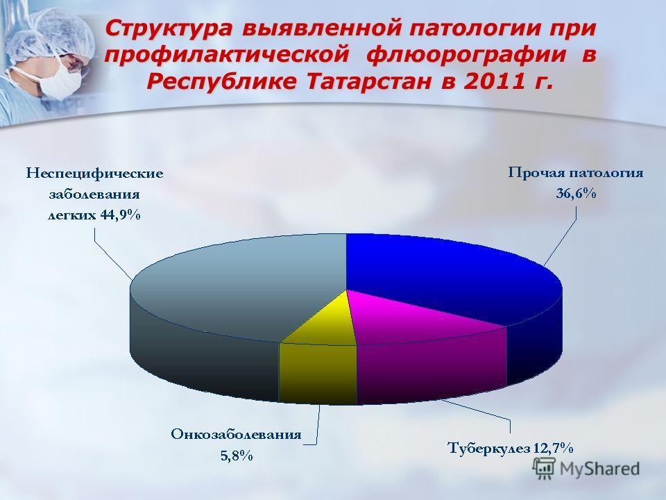 Структура выявленной патологии при профилактической флюорографии в Республике Татарстан в 2011 г.