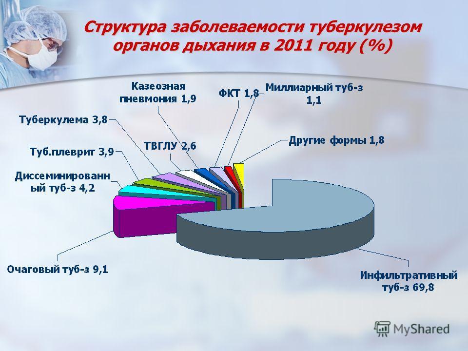 Структура заболеваемости туберкулезом органов дыхания в 2011 году (%)