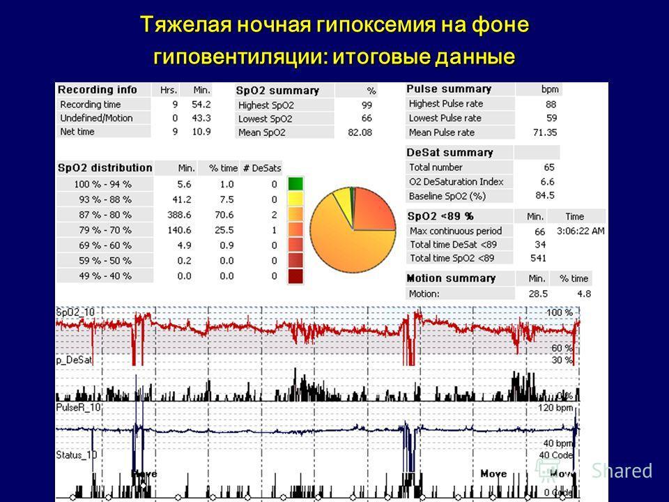 Тяжелая ночная гипоксемия на фоне гиповентиляции: итоговые данные