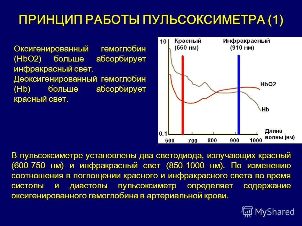 ПРИНЦИП РАБОТЫ ПУЛЬСОКСИМЕТРА (1) Оксигенированный гемоглобин (НbО2) больше абсорбирует инфракрасный свет. Деоксигенированный гемоглобин (Нb) больше абсорбирует красный свет. В пульсоксиметре установлены два светодиода, излучающих красный (600-750 нм