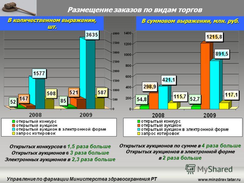 www.minzdrav.tatar.ru Управление по фармации Министерства здравоохранения РТ Открытых аукционов по сумме в 4 раза больше Открытых аукционов в электронной форме в 2 раза больше Открытых конкурсов в 1,5 раза больше Открытых аукционов в 3 раза больше Эл
