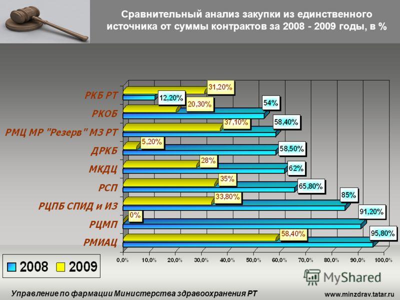 www.minzdrav.tatar.ru Управление по фармации Министерства здравоохранения РТ Сравнительный анализ закупки из единственного источника от суммы контрактов за 2008 - 2009 годы, в %