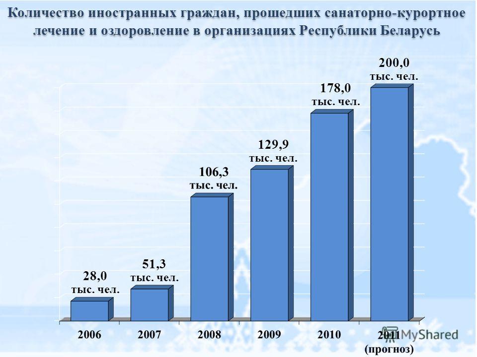 Количество иностранных граждан, прошедших санаторно-курортное лечение и оздоровление в организациях Республики Беларусь 129,9 тыс. чел. 178,0 тыс. чел. 200,0 тыс. чел. 51,3 тыс. чел. 28,0 тыс. чел.