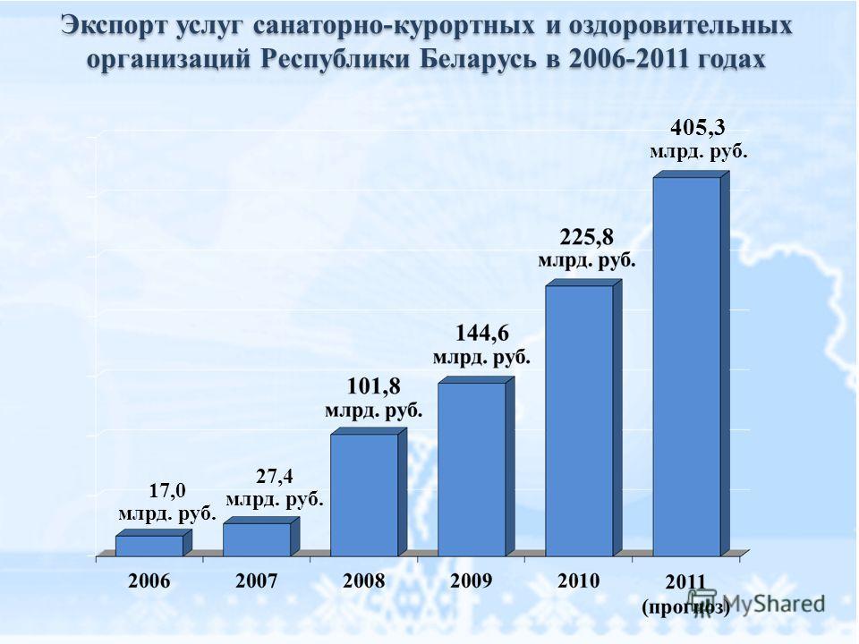 Экспорт услуг санаторно-курортных и оздоровительных организаций Республики Беларусь в 2006-2011 годах 405,3 млрд. руб. 27,4 млрд. руб. 17,0 млрд. руб.