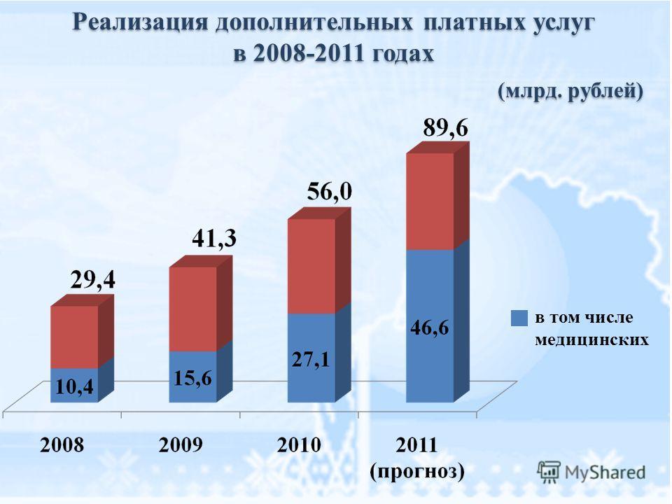 Реализация дополнительных платных услуг в 2008-2011 годах Реализация дополнительных платных услуг в 2008-2011 годах в том числе медицинских (млрд. рублей)