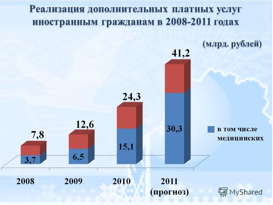 Реализация дополнительных платных услуг иностранным гражданам в 2008-2011 годах Реализация дополнительных платных услуг иностранным гражданам в 2008-2011 годах в том числе медицинских (млрд. рублей)