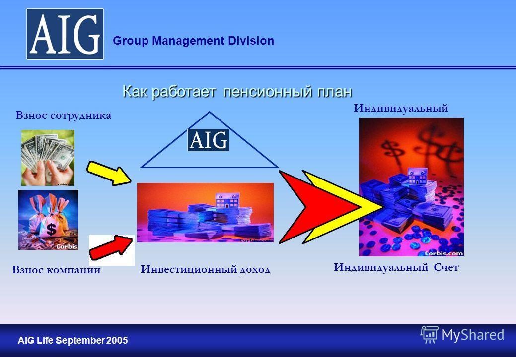 16 AIG Life September 2005 Group Management Division Взнос сотрудника Взнос компании Инвестиционный доход Как работает пенсионный план Индивидуальный Счет Индивидуальный