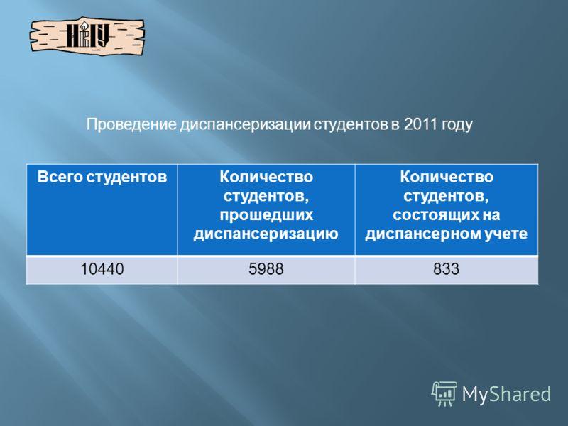 Всего студентов Количество студентов, прошедших диспансеризацию Количество студентов, состоящих на диспансерном учете 104405988833 Проведение диспансеризации студентов в 2011 году