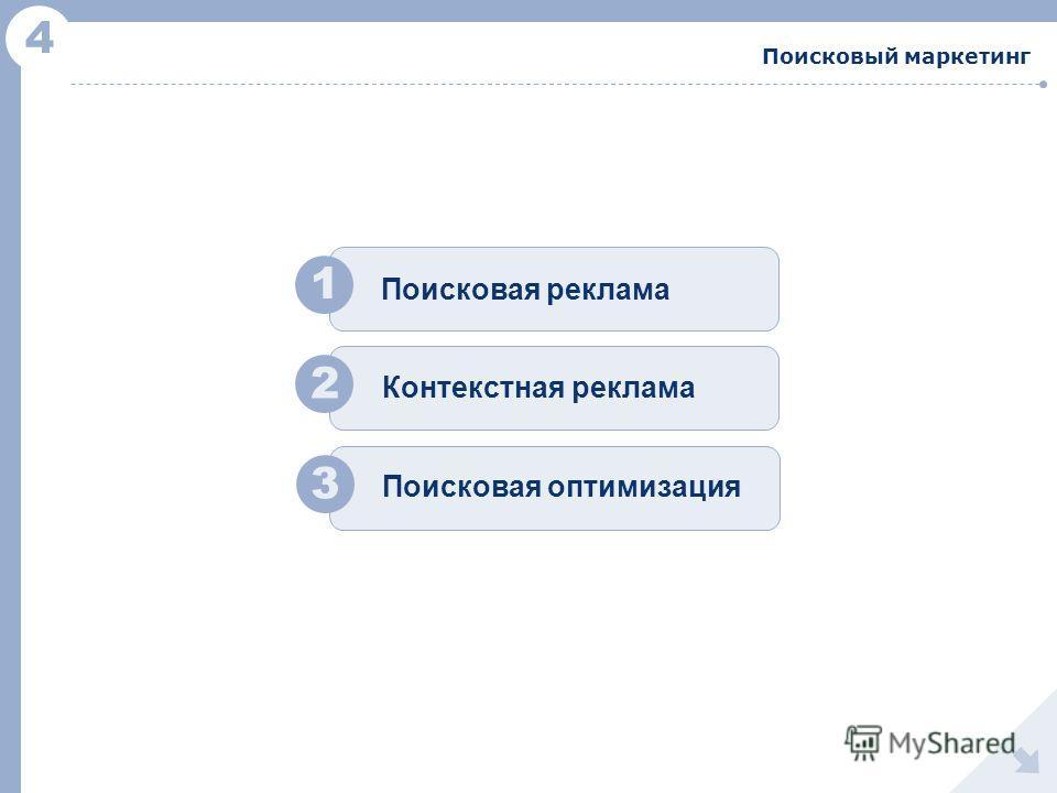 4 Поисковый маркетинг 1 2 Поисковая реклама Контекстная реклама 3 Поисковая оптимизация