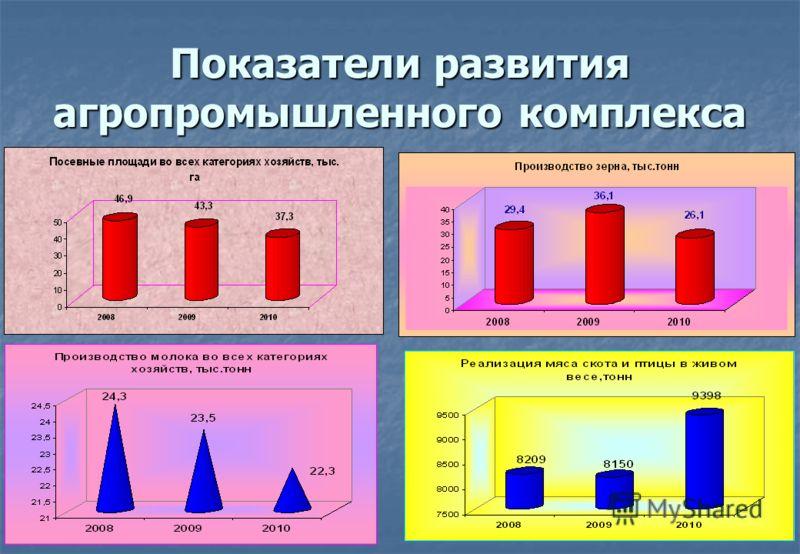 Показатели развития агропромышленного комплекса