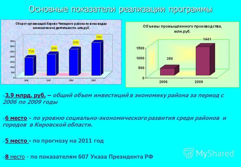 Основные показатели реализации программы 3,9 млрд. руб. – общий объем инвестиций в экономику района за период с 2006 по 2009 годы 6 место - по уровню социально-экономического развития среди районов и городов в Кировской области. 5 место - по прогнозу