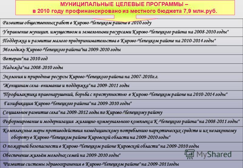 Развитие общественных работ в Кирово-Чепецком районе в 2010 году Управление муницип. имуществом и земельными ресурсами Кирово-Чепецкого района на 2008-2010 годы