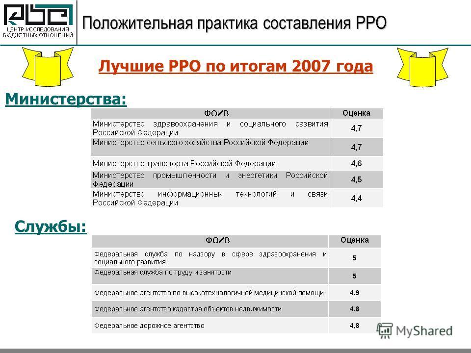 Положительная практика составления РРО Лучшие РРО по итогам 2007 года Министерства: Службы: