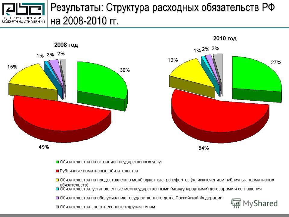 Результаты: Структура расходных обязательств РФ на 2008-2010 гг.