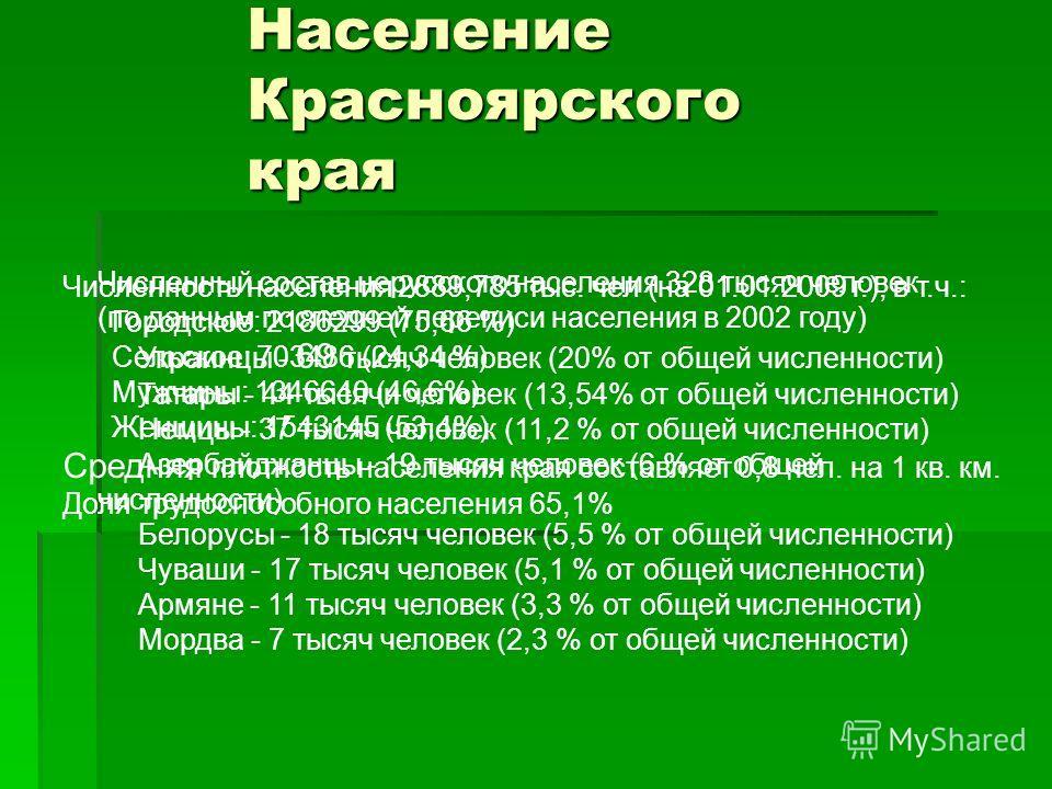 Население Красноярского края Численность населения 2889,785 тыс. чел (на 01.01.2009 г.), в т.ч.: Городское: 2186299 (75,66 %) Сельское: 703486 (24,34 %) Мужчины: 1346640 (46,6%) Женщины: 1543145 (53,4%) Средняя плотность населения края составляет 0,8