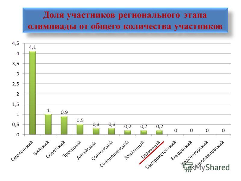 Доля участников регионального этапа олимпиады от общего количества участников