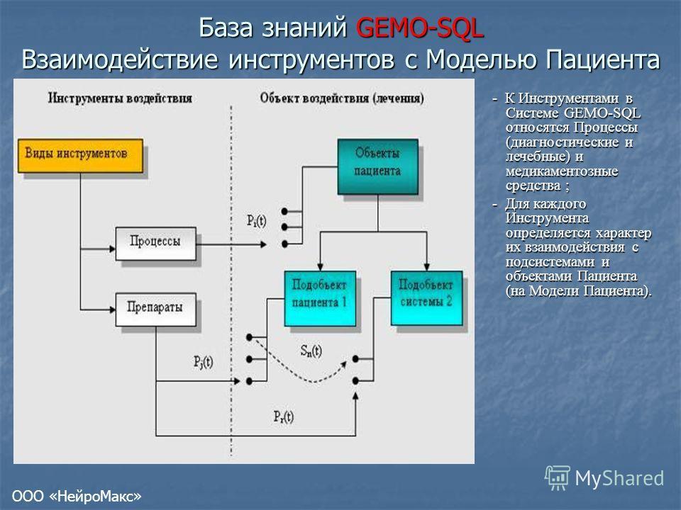 База знаний GEMO-SQL Взаимодействие инструментов с Моделью Пациента - К Инструментами в Системе GEMO-SQL относятся Процессы (диагностические и лечебные) и медикаментозные средства ; - Для каждого Инструмента определяется характер их взаимодействия с