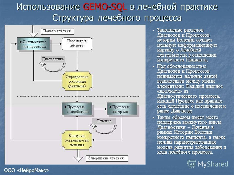 Использование GEMO-SQL в лечебной практике Структура лечебного процесса - Заполнение разделов Диагнозов и Процессов истории Болезни создает цельную информационную картину о Лечебной деятельности в отношении конкретного Пациента; - Под обоснованностью