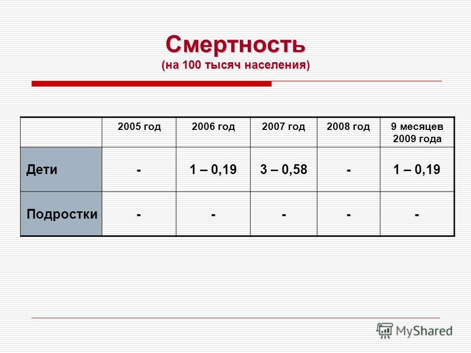 Смертность (на 100 тысяч населения) 2005 год2006 год2007 год2008 год9 месяцев 2009 года Дети-1 – 0,193 – 0,58-1 – 0,19 Подростки-----