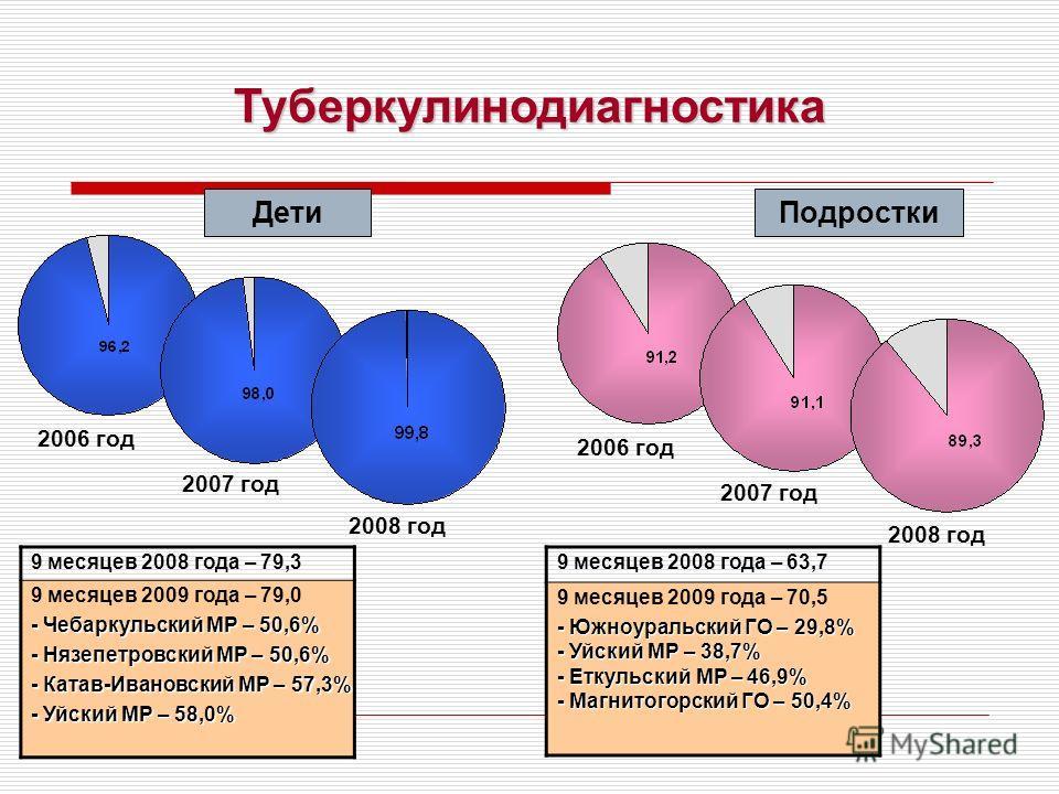 Туберкулинодиагностика ДетиПодростки 2006 год 2008 год 2007 год 2006 год 2008 год 2007 год 9 месяцев 2008 года – 79,3 9 месяцев 2009 года – 79,0 - Чебаркульский МР – 50,6% - Нязепетровский МР – 50,6% - Катав-Ивановский МР – 57,3% - Уйский МР – 58,0%