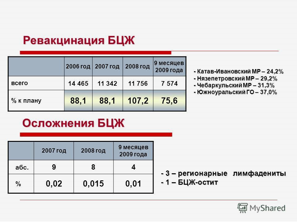 Ревакцинация БЦЖ 2006 год2007 год2008 год 9 месяцев 2009 года всего 14 46511 34211 7567 574 % к плану 88,1 107,275,6 - Катав-Ивановский МР – 24,2% - Нязепетровский МР – 29,2% - Чебаркульский МР – 31,3% - Южноуральский ГО – 37,0% Осложнения БЦЖ Осложн