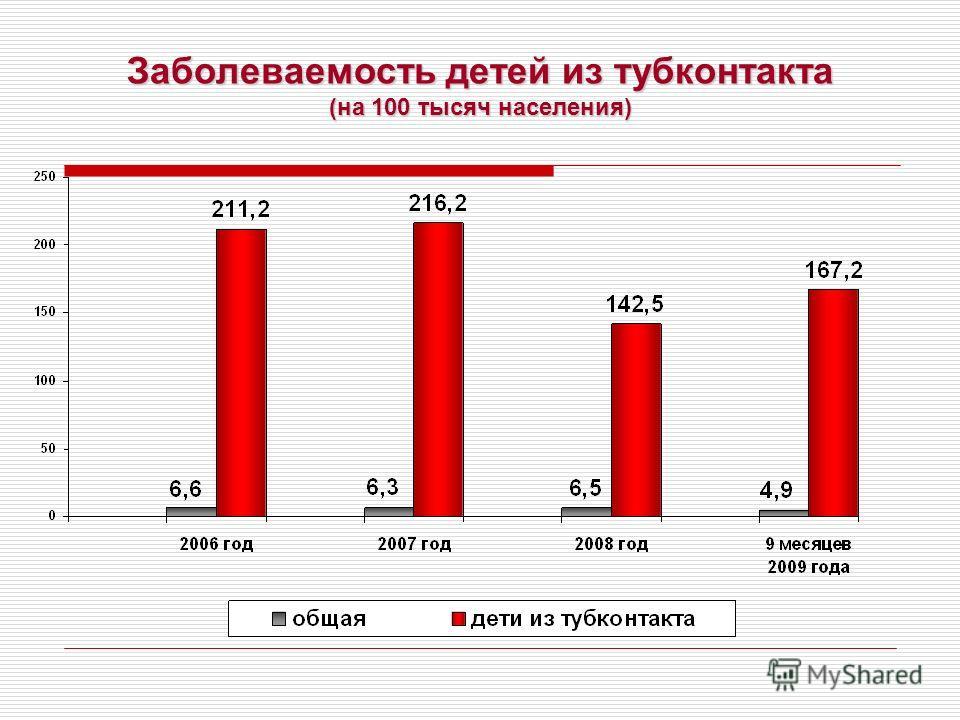 Заболеваемость детей из тубконтакта (на 100 тысяч населения)