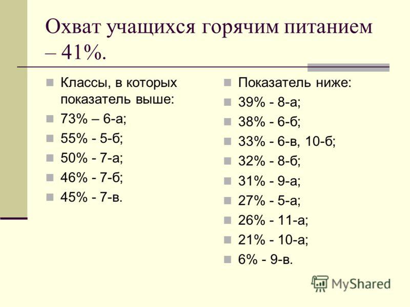 Охват учащихся горячим питанием – 41%. Классы, в которых показатель выше: 73% – 6-а; 55% - 5-б; 50% - 7-а; 46% - 7-б; 45% - 7-в. Показатель ниже: 39% - 8-а; 38% - 6-б; 33% - 6-в, 10-б; 32% - 8-б; 31% - 9-а; 27% - 5-а; 26% - 11-а; 21% - 10-а; 6% - 9-в