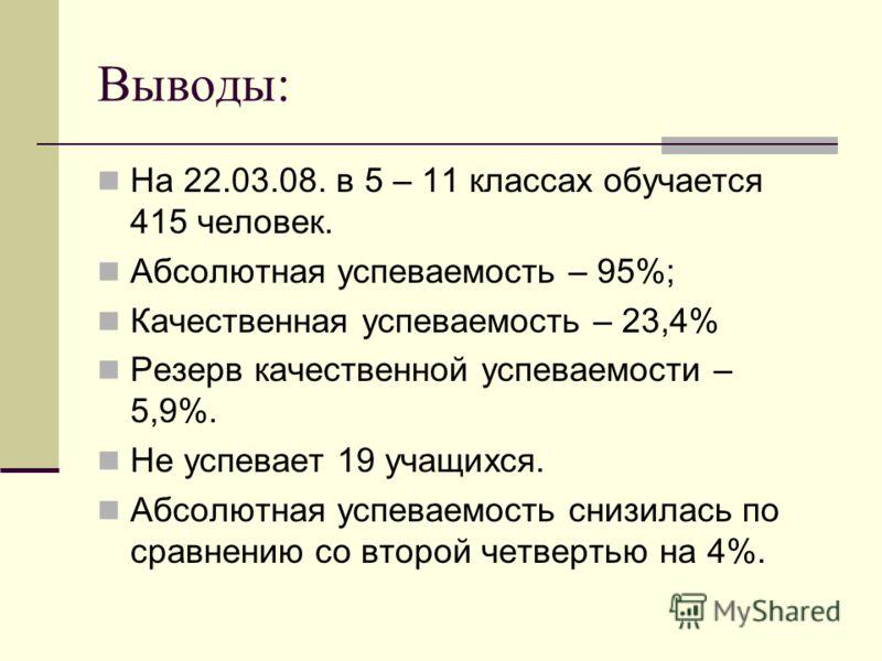 Выводы: На 22.03.08. в 5 – 11 классах обучается 415 человек. Абсолютная успеваемость – 95%; Качественная успеваемость – 23,4% Резерв качественной успеваемости – 5,9%. Не успевает 19 учащихся. Абсолютная успеваемость снизилась по сравнению со второй ч