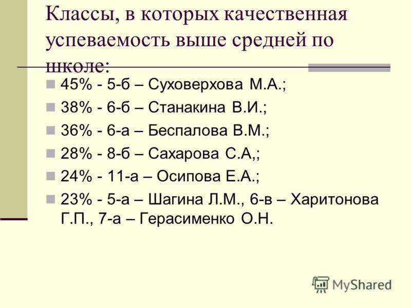 Классы, в которых качественная успеваемость выше средней по школе: 45% - 5-б – Суховерхова М.А.; 38% - 6-б – Станакина В.И.; 36% - 6-а – Беспалова В.М.; 28% - 8-б – Сахарова С.А,; 24% - 11-а – Осипова Е.А.; 23% - 5-а – Шагина Л.М., 6-в – Харитонова Г