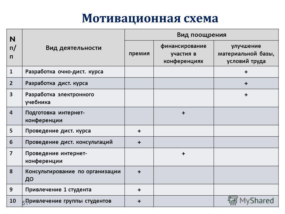 Мотивационная схема Nп/пNп/п