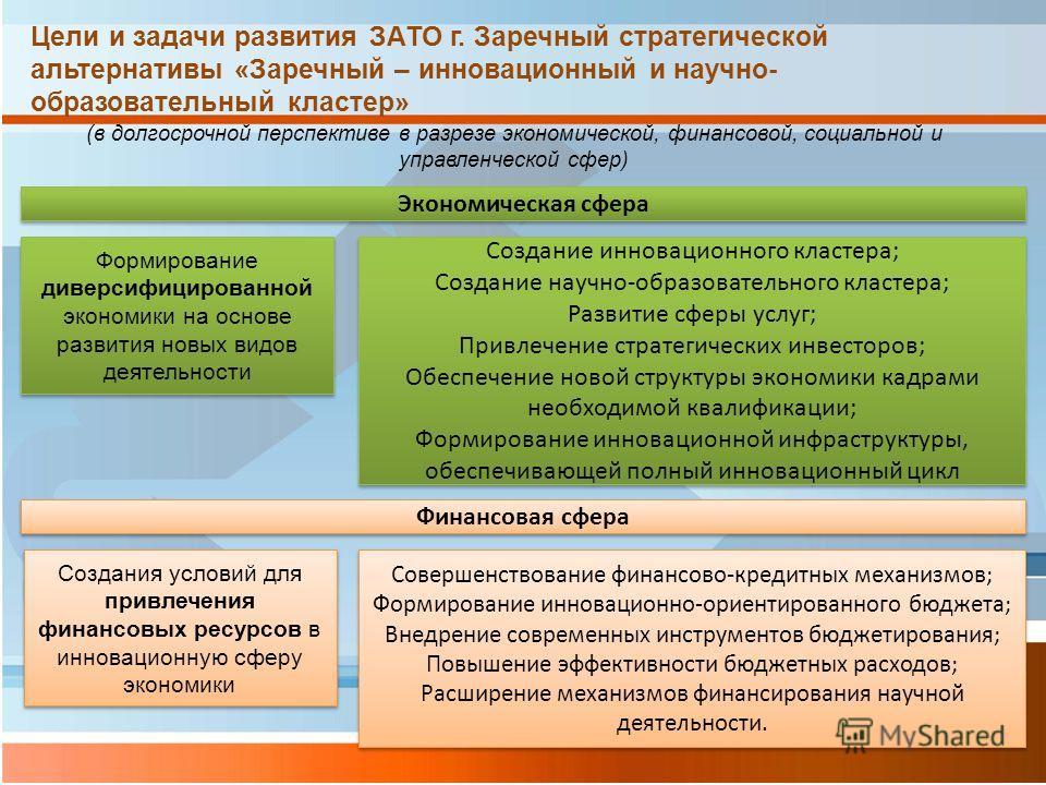 Цели и задачи развития ЗАТО г. Заречный стратегической альтернативы «Заречный – инновационный и научно- образовательный кластер» (в долгосрочной перспективе в разрезе экономической, финансовой, социальной и управленческой сфер) Экономическая сфера Фо