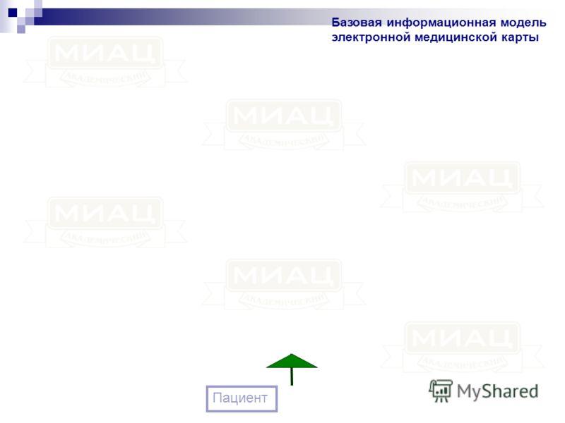 Базовая информационная модель электронной медицинской карты Пациент