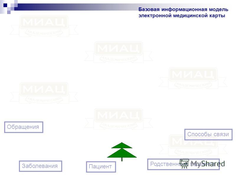 Заболевания Родственники пациента Обращения Способы связи Базовая информационная модель электронной медицинской карты Пациент