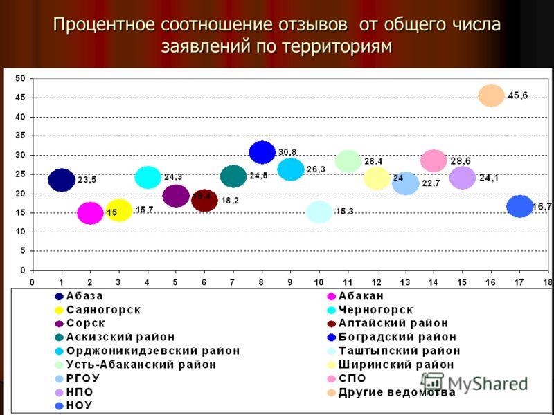 Процентное соотношение отзывов от общего числа заявлений по территориям