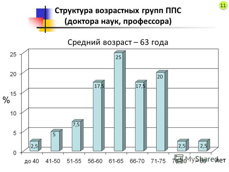 Структура возрастных групп ППС (доктора наук, профессора) Средний возраст – 63 года % лет 11