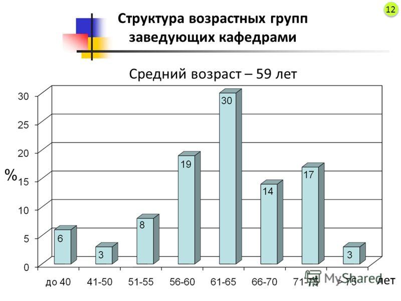 Структура возрастных групп заведующих кафедрами Средний возраст – 59 лет % лет 12