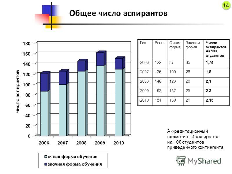 Общее число аспирантов ГодВсегоОчная форма Заочная форма Число аспирантов на 100 студентов 200612287351,74 2007126100261,8 2008146126202,1 2009162137252,3 2010151130212,15 Аккредитационный норматив – 4 аспиранта на 100 студентов приведенного континге