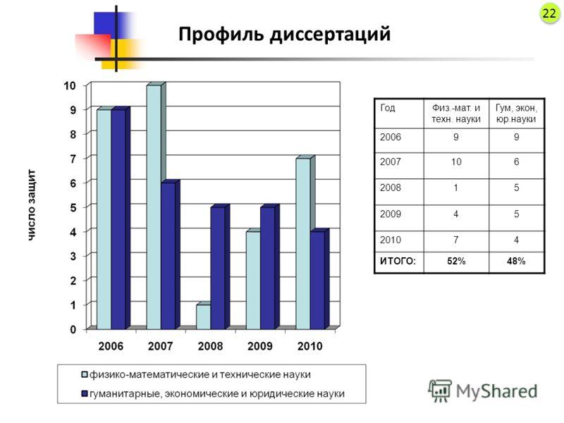 Профиль диссертаций ГодФиз.-мат. и техн. науки Гум, экон, юр.науки 200699 2007106 200815 200945 201074 ИТОГО:52%48% 22