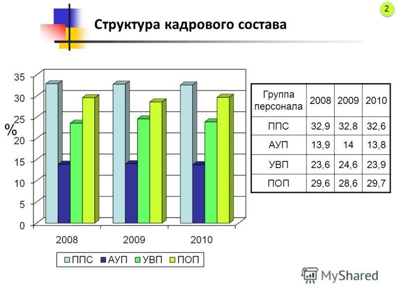 Структура кадрового состава Группа персонала 200820092010 ППС32,932,832,6 АУП13,91413,8 УВП23,624,623,9 ПОП29,628,629,7 % 2 2