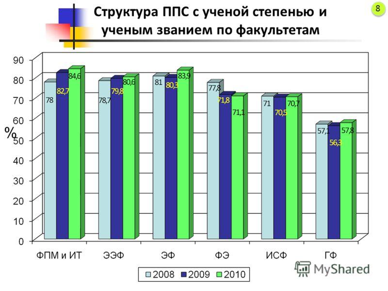Структура ППС с ученой степенью и ученым званием по факультетам % 8 8