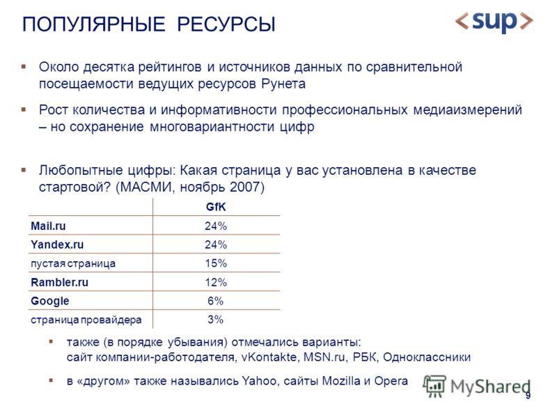 9 Около десятка рейтингов и источников данных по сравнительной посещаемости ведущих ресурсов Рунета Рост количества и информативности профессиональных медиаизмерений – но сохранение многовариантности цифр Любопытные цифры: Какая страница у вас устано