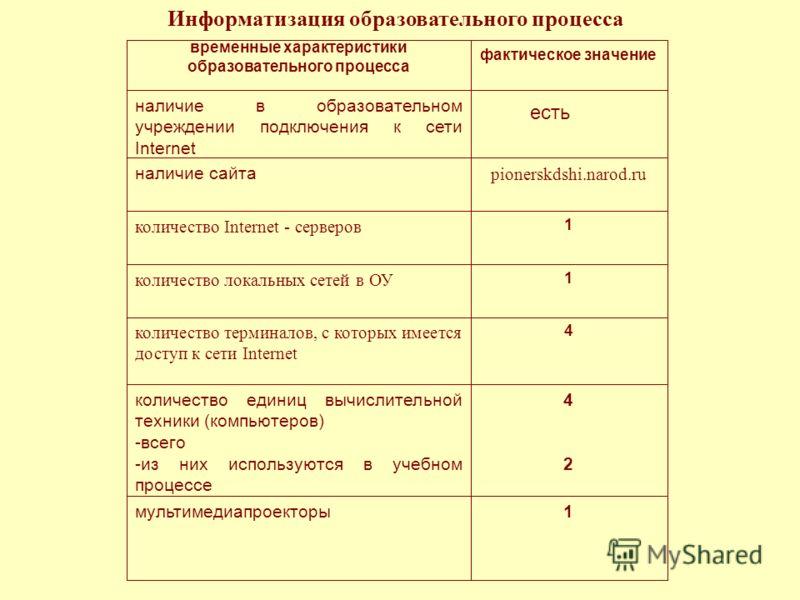 Информатизация образовательного процесса временные характеристики образовательного процесса фактическое значение наличие в образовательном учреждении подключения к сети Internet есть наличие сайта pionerskdshi.narod.ru количество Internet - серверов