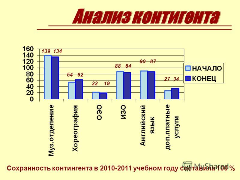 Сохранность контингента в 2010-2011 учебном году составила 100 % 139 134 54 62 22 19 88 84 90 87 27 34