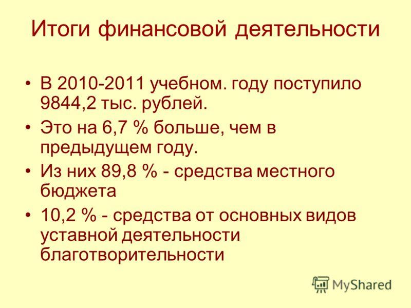 Итоги финансовой деятельности В 2010-2011 учебном. году поступило 9844,2 тыс. рублей. Это на 6,7 % больше, чем в предыдущем году. Из них 89,8 % - средства местного бюджета 10,2 % - средства от основных видов уставной деятельности благотворительности