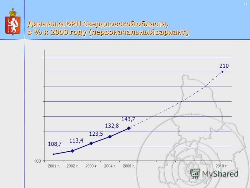 11 Динамика ВРП Свердловской области, в % к 2000 году (первоначальный вариант) 210 143,7 132,8 123,5 113,4 108,7 100 2001 г.2002 г.2003 г.2004 г.2005 г. 2010 г.