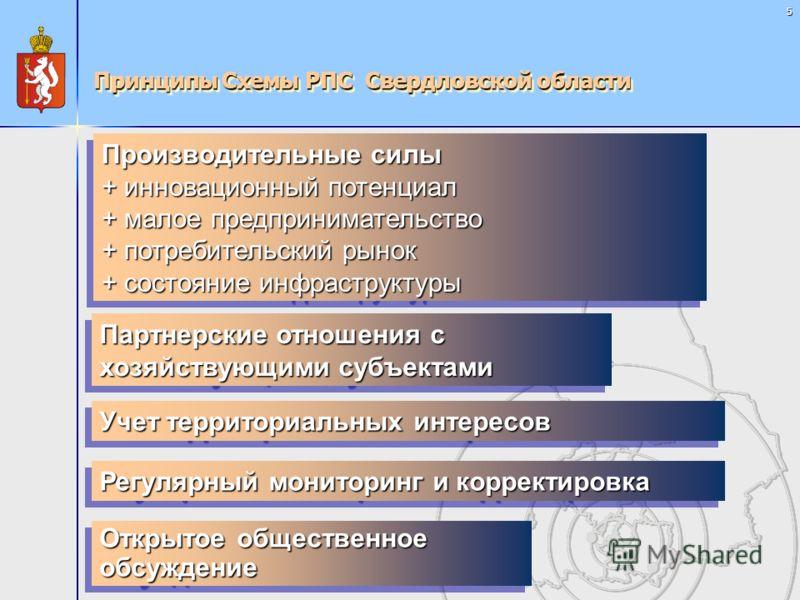 5 Принципы Схемы РПС Свердловской области Производительные силы + инновационный потенциал + малое предпринимательство + потребительский рынок + состояние инфраструктуры Партнерские отношения с хозяйствующими субъектами Учет территориальных интересов