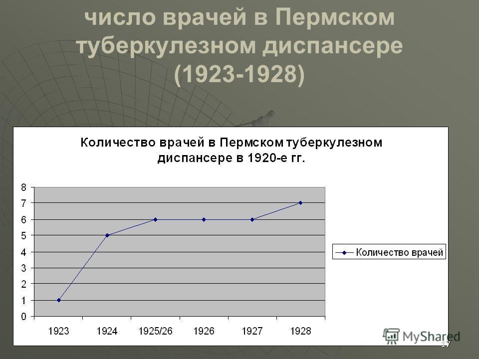 число врачей в Пермском туберкулезном диспансере (1923-1928) 17