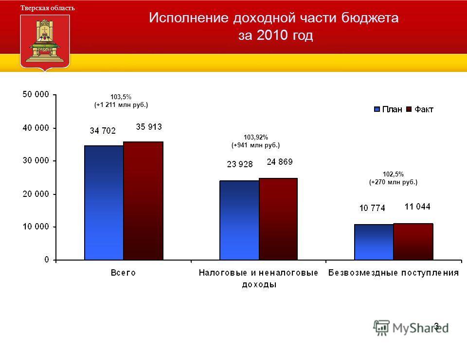 3 Администрация Тверской области Тверская область Исполнение доходной части бюджета за 2010 год 103,92% (+941 млн руб.) 102,5% (+270 млн руб.) 103,5% (+1 211 млн руб.)